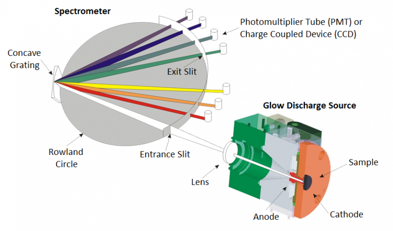 Schematic layout of a Glow Discharge Spectrometer GDOES